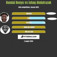 Kundai Benyu vs Ishaq Abdulrazak h2h player stats