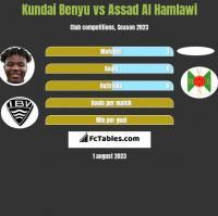 Kundai Benyu vs Assad Al Hamlawi h2h player stats