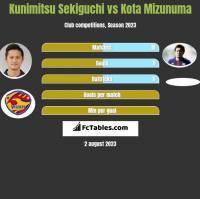 Kunimitsu Sekiguchi vs Kota Mizunuma h2h player stats