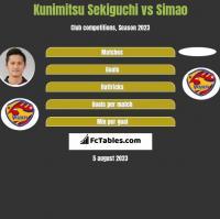 Kunimitsu Sekiguchi vs Simao h2h player stats
