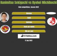 Kunimitsu Sekiguchi vs Ryohei Michibuchi h2h player stats