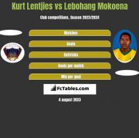 Kurt Lentjies vs Lebohang Mokoena h2h player stats