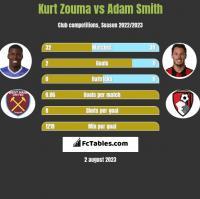 Kurt Zouma vs Adam Smith h2h player stats