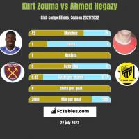 Kurt Zouma vs Ahmed Hegazy h2h player stats