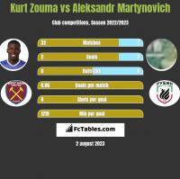 Kurt Zouma vs Alaksandr Martynowicz h2h player stats