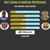 Kurt Zouma vs Andreas Christensen h2h player stats