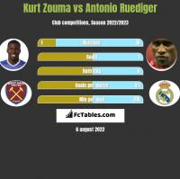 Kurt Zouma vs Antonio Ruediger h2h player stats
