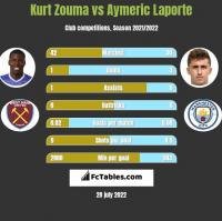 Kurt Zouma vs Aymeric Laporte h2h player stats