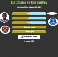 Kurt Zouma vs Ben Godfrey h2h player stats