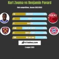 Kurt Zouma vs Benjamin Pavard h2h player stats