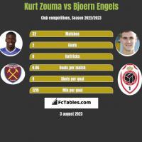 Kurt Zouma vs Bjoern Engels h2h player stats