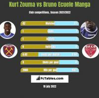 Kurt Zouma vs Bruno Ecuele Manga h2h player stats