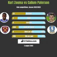 Kurt Zouma vs Callum Paterson h2h player stats