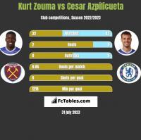 Kurt Zouma vs Cesar Azpilicueta h2h player stats