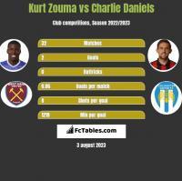 Kurt Zouma vs Charlie Daniels h2h player stats