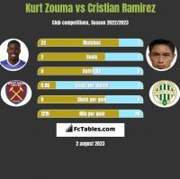 Kurt Zouma vs Cristian Ramirez h2h player stats