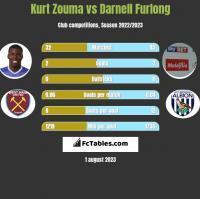 Kurt Zouma vs Darnell Furlong h2h player stats