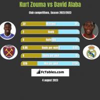Kurt Zouma vs David Alaba h2h player stats