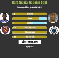 Kurt Zouma vs Denis Odoi h2h player stats
