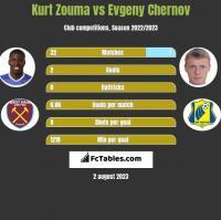 Kurt Zouma vs Evgeny Chernov h2h player stats