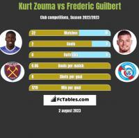 Kurt Zouma vs Frederic Guilbert h2h player stats
