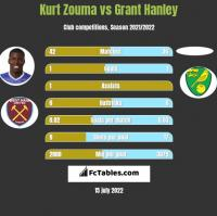 Kurt Zouma vs Grant Hanley h2h player stats