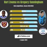 Kurt Zouma vs Gregory Cunningham h2h player stats