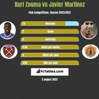 Kurt Zouma vs Javier Martinez h2h player stats