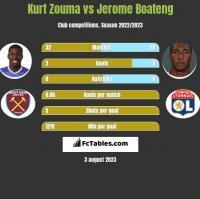Kurt Zouma vs Jerome Boateng h2h player stats