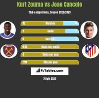 Kurt Zouma vs Joao Cancelo h2h player stats
