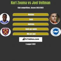 Kurt Zouma vs Joel Veltman h2h player stats