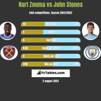 Kurt Zouma vs John Stones h2h player stats