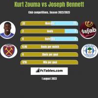 Kurt Zouma vs Joseph Bennett h2h player stats