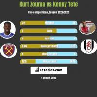 Kurt Zouma vs Kenny Tete h2h player stats