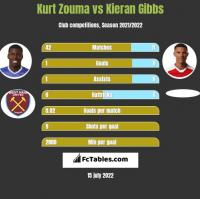 Kurt Zouma vs Kieran Gibbs h2h player stats