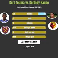 Kurt Zouma vs Kortney Hause h2h player stats