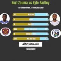 Kurt Zouma vs Kyle Bartley h2h player stats