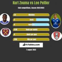 Kurt Zouma vs Lee Peltier h2h player stats