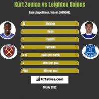 Kurt Zouma vs Leighton Baines h2h player stats