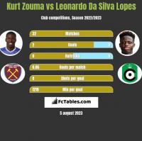 Kurt Zouma vs Leonardo Da Silva Lopes h2h player stats