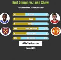 Kurt Zouma vs Luke Shaw h2h player stats