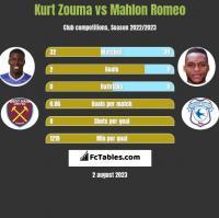 Kurt Zouma vs Mahlon Romeo h2h player stats