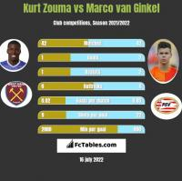 Kurt Zouma vs Marco van Ginkel h2h player stats