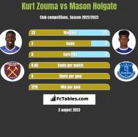 Kurt Zouma vs Mason Holgate h2h player stats