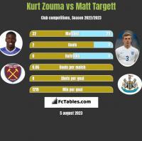 Kurt Zouma vs Matt Targett h2h player stats