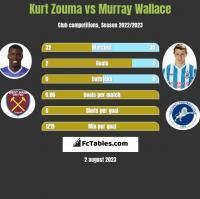 Kurt Zouma vs Murray Wallace h2h player stats
