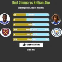 Kurt Zouma vs Nathan Ake h2h player stats