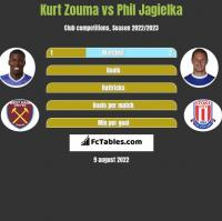 Kurt Zouma vs Phil Jagielka h2h player stats