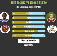 Kurt Zouma vs Reece Burke h2h player stats