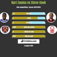 Kurt Zouma vs Steve Cook h2h player stats